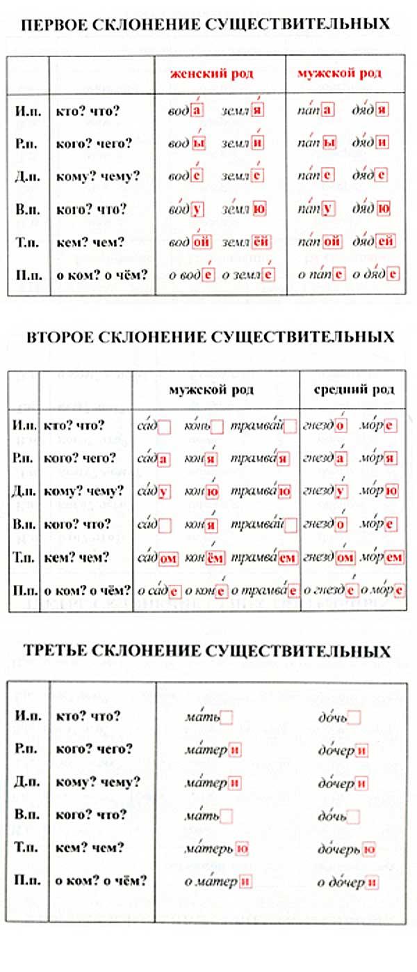 Declinações dos substantivos no singular