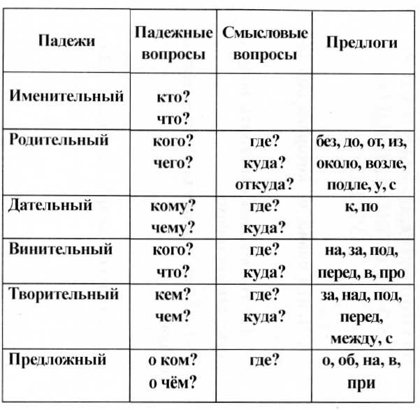 Declinações na língua russa