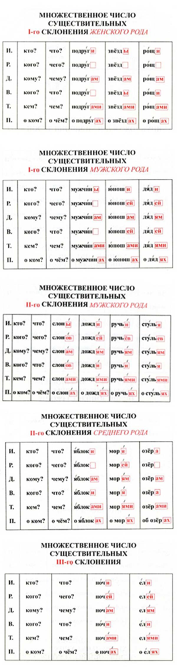Declinações dos substantivos no plural